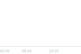 Wykres notowania usd/pln