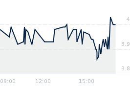 Wykres notowania 06MAGNA