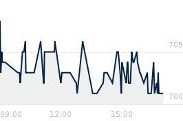 Wykres notowania 11bit