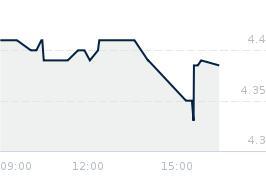 Wykres notowania 4MASS