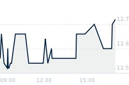 Wykres notowania action