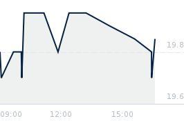 Wykres notowania AILLERON