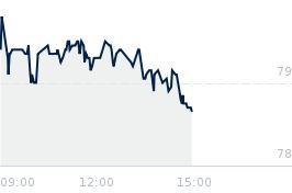 Wykres notowania assecopol