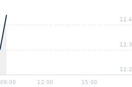 Wykres notowania autopartn