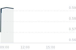 Wykres notowania BAHOLDING