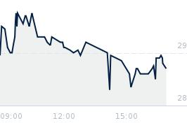 Wykres notowania biomaxima