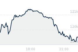 Wykres notowania bovespa