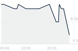 Wykres notowania BOWIM