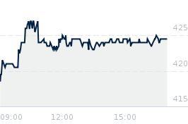Wykres notowania budimex