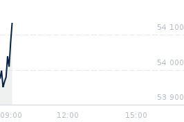 Wykres notowania bux