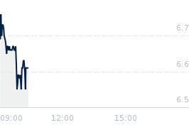 Wykres notowania CIGAMES