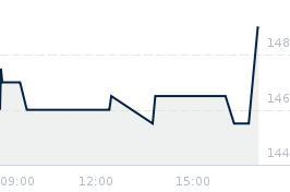 Wykres notowania comarch