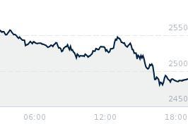 Wykres notowania cynk