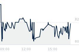 Wykres notowania datawalk