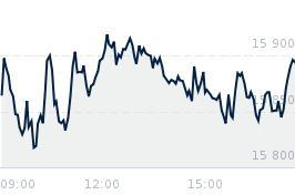 Wykres notowania dax