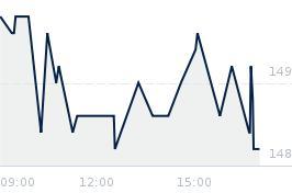 Wykres notowania DOMDEV