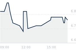 Wykres notowania ENERGA