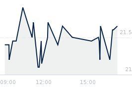 Wykres notowania farm51