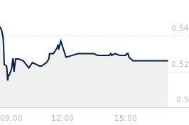 Wykres notowania getin