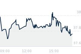 Wykres notowania gpw