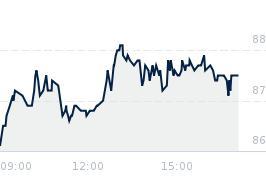 Wykres notowania HANDLOWY