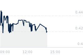 Wykres notowania hubtech