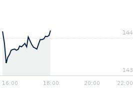 Wykres notowania ibm