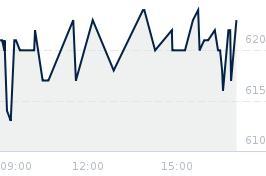 Wykres notowania INTERCARS