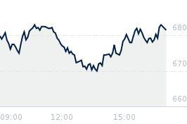Wykres notowania kety