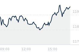 Wykres notowania kghm