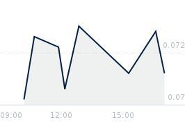 Wykres notowania laurenpes