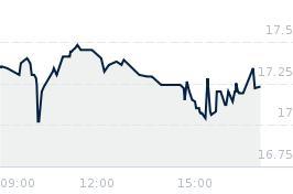 Wykres notowania mabion