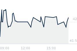 Wykres notowania mercator