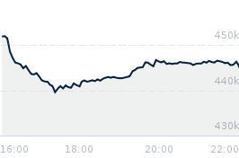 Wykres notowania merval