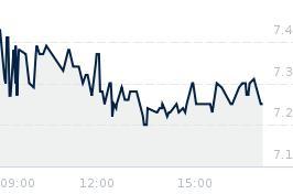 Wykres notowania MIRBUD