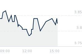 Wykres notowania mostalzab