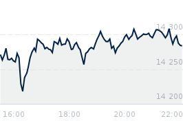 Wykres notowania nasdaq