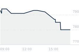 Wykres notowania neuca