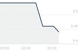 Wykres notowania OTMUCHOW