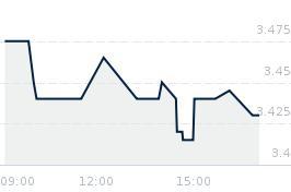 Wykres notowania PCCEXOL