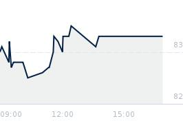 Wykres notowania pccrokita