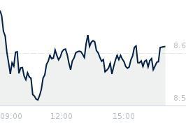 Wykres notowania pge