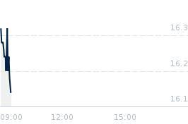 Wykres notowania pkpcargo