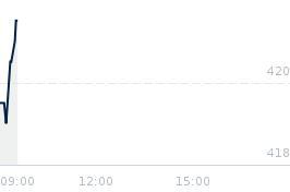 Wykres notowania playway