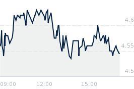 Wykres notowania polimexms