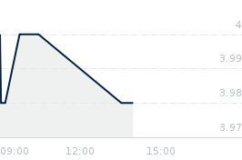 Wykres notowania pragmaink