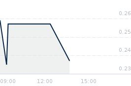 Wykres notowania punkpirat