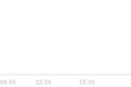 Wykres notowania REDDEV