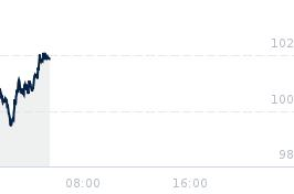 Wykres notowania ropa