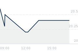 Wykres notowania SANOK